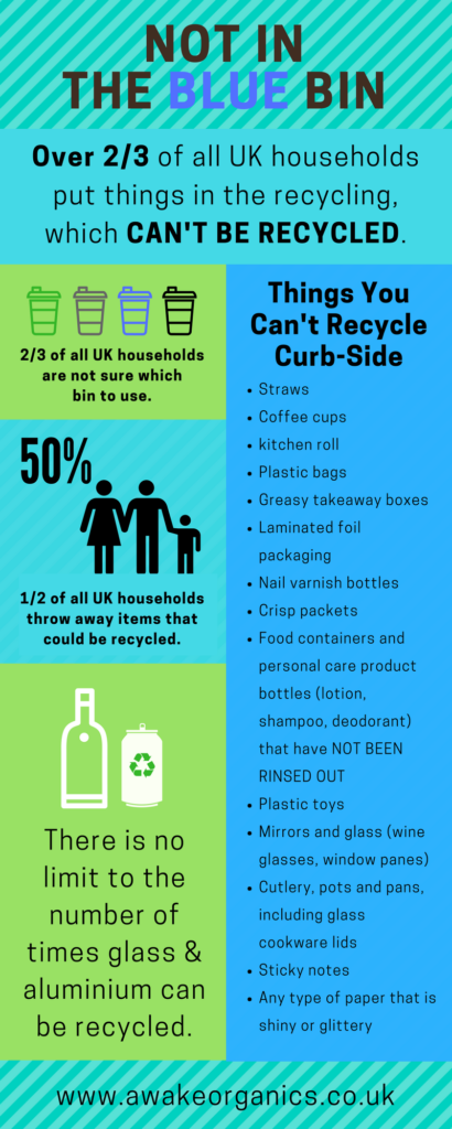 List of things that can't be recycled. Not in the blue bin. What you can recycle. By Awake Organics, UK.